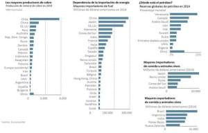 importadores e exportadores