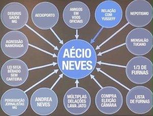 A história de Aécio Neves